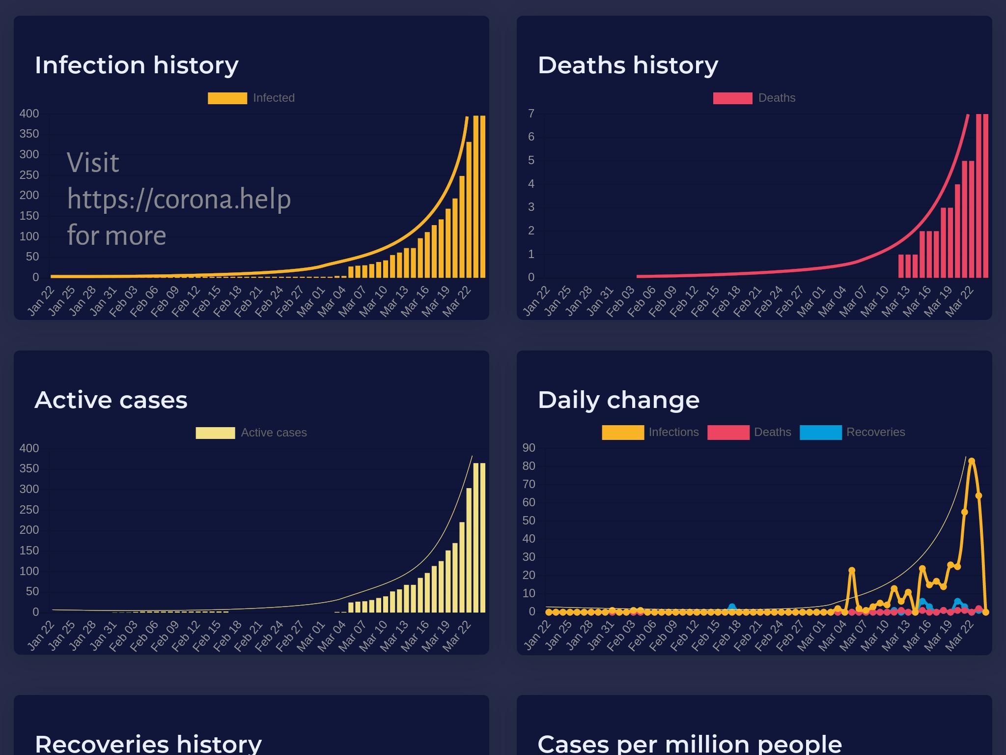 India statistics: Coronavirus infections as of 22 Mar 2019 (https://corona.help)