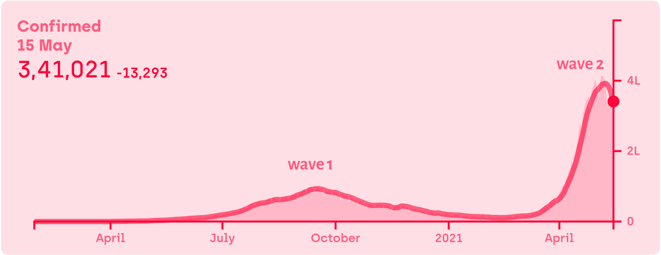 <abbr>COVID-19</abbr> waves in India \| Source: covid19india.org